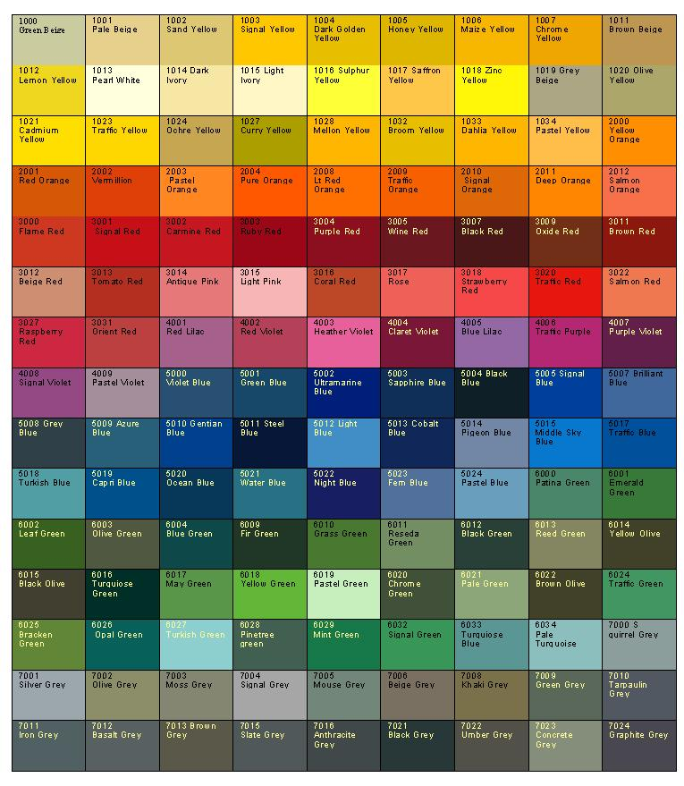 Roller Shutter RAL Colour Chart - www.rollershutter.co.uk